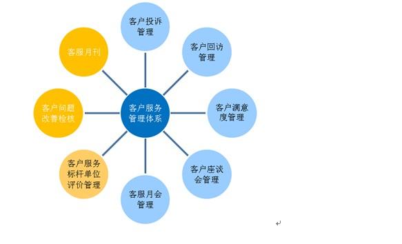 集信物流客户服务管理体系
